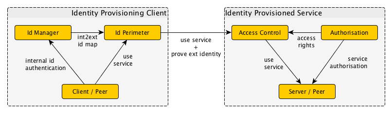 Local Authentication, Remote Authorisation